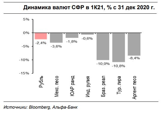 Есть ли причины для паники из-за рубля