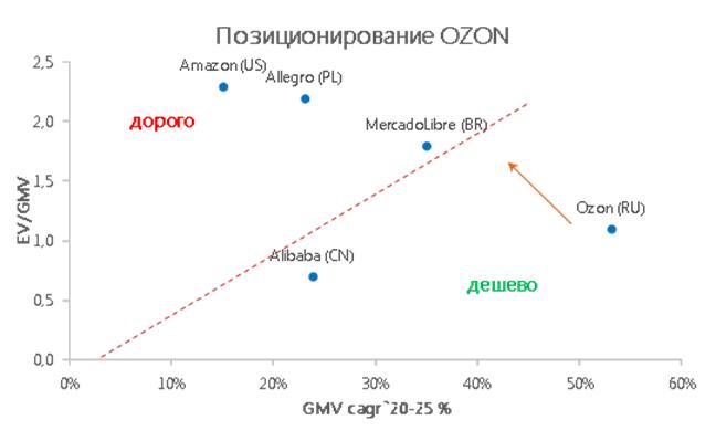 Тем, кто не успел на IPO Ozon, можно присмотреться к акциям АФК «Система»