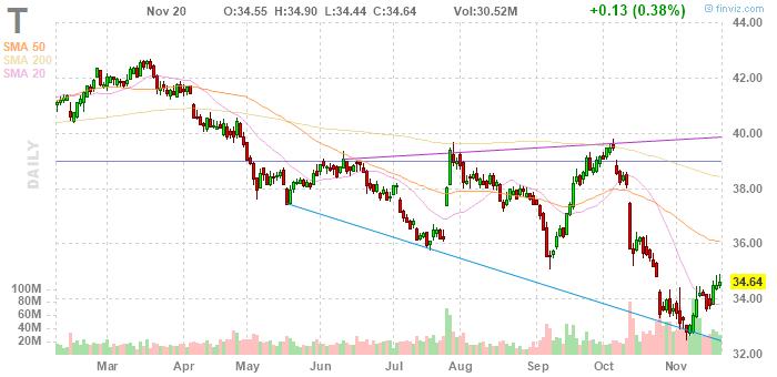 Акции AT&T упадут более чем на 1% из-за угрозы блокировки поглощения Time Warner