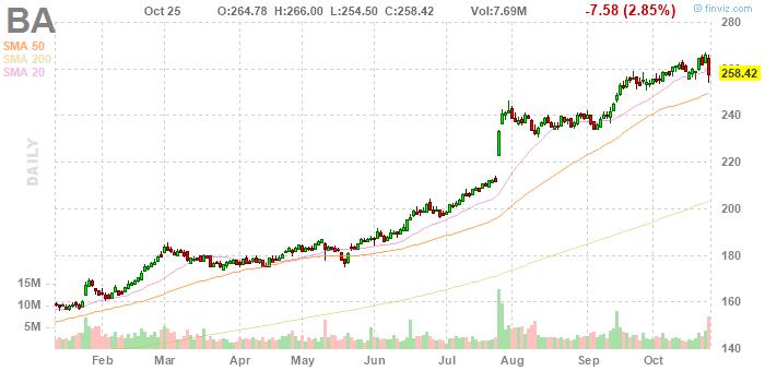 Военные заказы принесли Boeing 11,5% капитализации