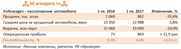 Volkswagen AG: итоги 1 квартала 2017 года