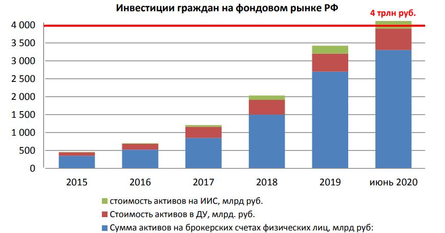 Доля иностранных акций на брокерских счетах россиян выросла более чем в два раза – результаты опроса НАУФОР