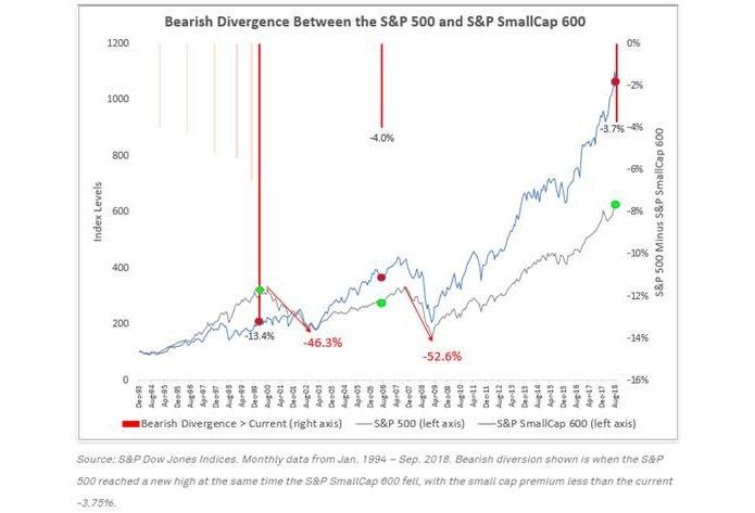 Эта редкая дивергенция на рынке может стать предвестником проблем
