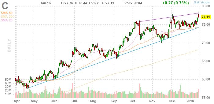 Ставка на развивающиеся рынки принесла Citigroup $1,9 млрд