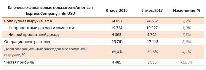 American Express Company – отчетность за 9 месяцев 2017 года
