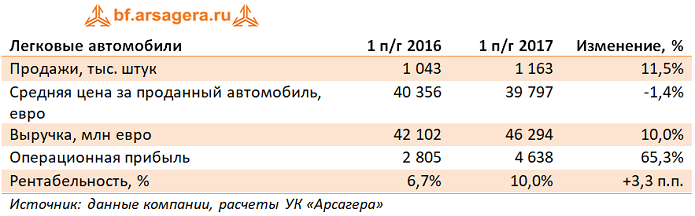 Daimler AG – итоги I полугодия 2017 года