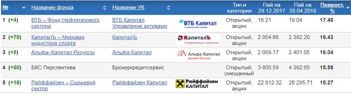 Куда вложить 100 тысяч рублей – советы экспертов