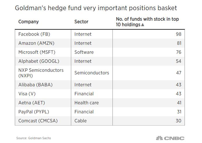 Goldman Sachs назвал 10 любимых акций хедж-фондов