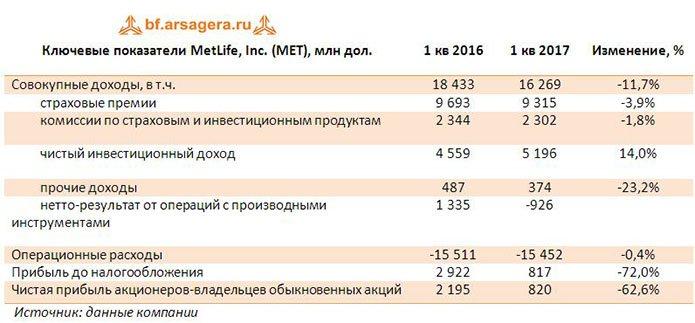 Страховка MetLife от рыночных рисков давит на финансовые показатели