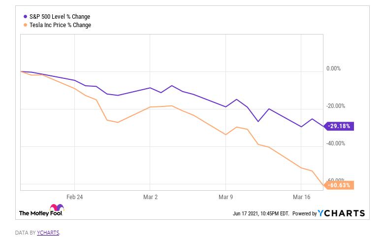 3 компании для покупки в период обвала на фондовом рынке