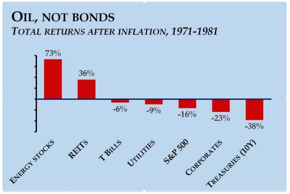 Боитесь инфляции? Вспомним, что было в США в 1970-х годах