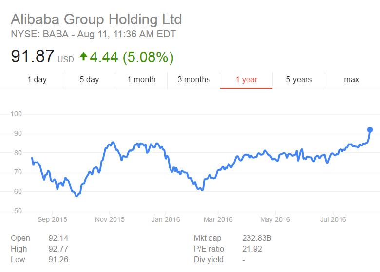 Ритейлер Alibaba добился самого сильного роста выручки с 2014 года