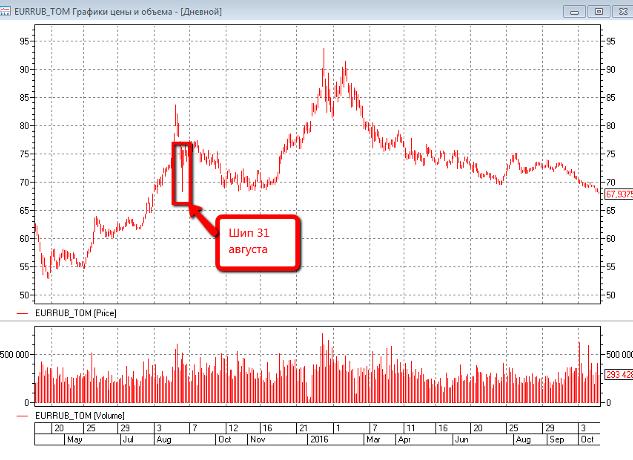 Внутридневная аномалия замечена в паре евро-рубль на Мосбирже