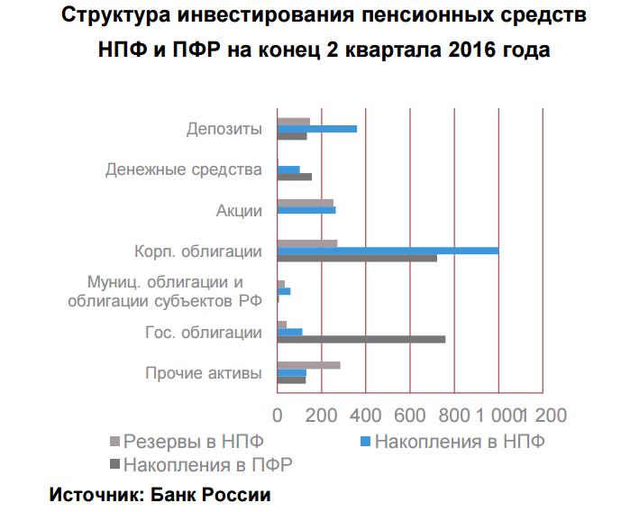 Пенсионные сбережения граждан России составляют практически 5 трлн руб. — ЦБ