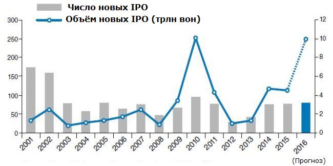 Южнокорейские IPO – почему это может быть интересно