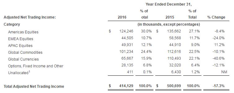 Снижение волатильности на валютном рынке ударило по доходам Virtu Financial