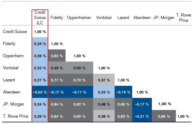 Credit Suisse научит портфельных менеджеров искать «альфу» на развивающихся рынках