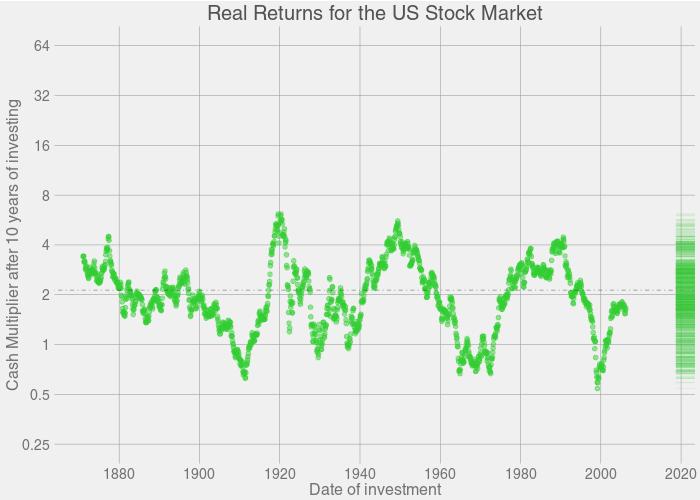 5 удивительных фактов о долгосрочном инвестировании в американские акции