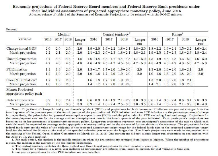 Рынок труда помешал ФРС США поднять ставку