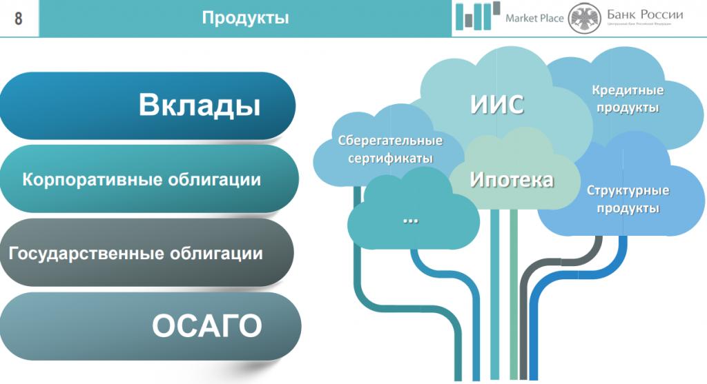 Центробанк запускает прототип маркетплейса финансовых услуг