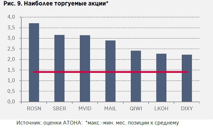 Индекс Московской биржи обновил исторический максимум— вчисле лидеров роста «Татнефть»