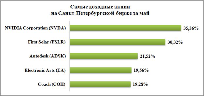 Фсгс: инвестиции в основной капитал за январь-май 2009 года