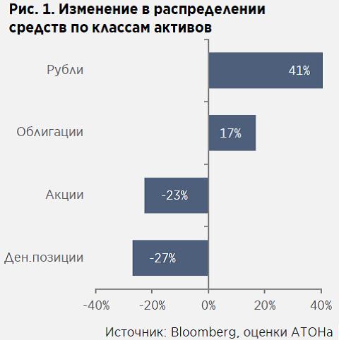 Индексы Мосбиржи иРТС увеличились кзакрытию торговой сессии