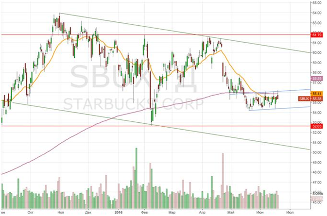 Starbucks: три причины для покупки акций