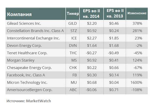 Десятка самых быстрорастущих компаний по коэффициенту SPS