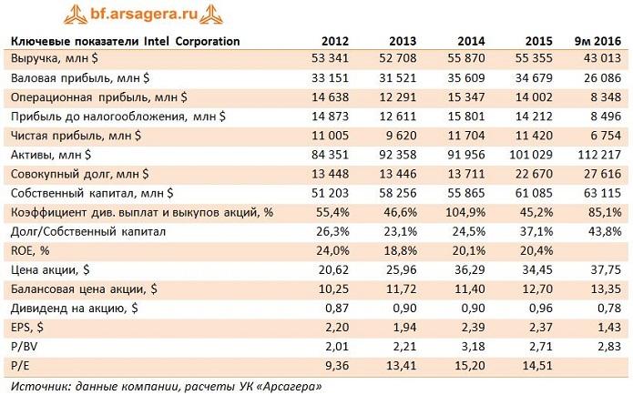 Финансовые показатели Intel, INTC