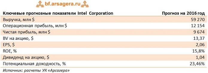 Финансовые показатели Intel