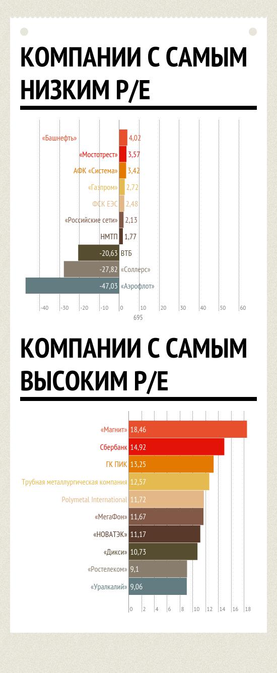 Рейтинг компаний по коэффициенту P/E