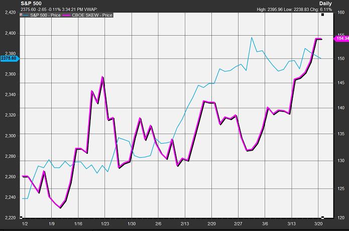 Вера инвесторов в «черного лебедя» на американском рынке достигла исторического максимума