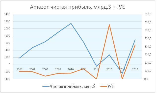 Перспективы Amazon.com