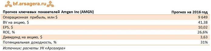 Котировки акций Amgen, AMGN
