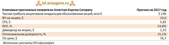 Отчетность American Express Company: итоги 2016 года