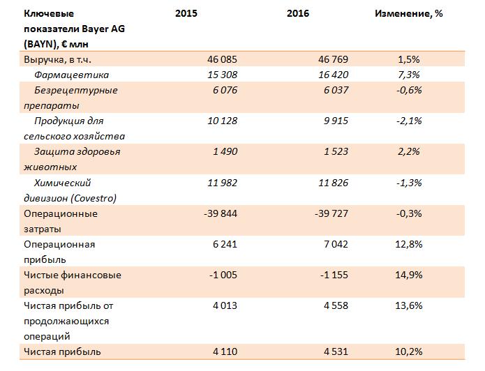 Bayer AG. Итоги 2016 года