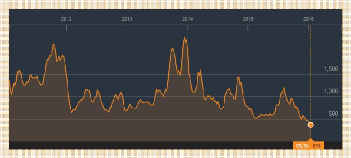 Он утонул: индекс BDI рухнул вместе с мировой торговлей