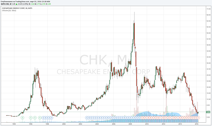 Chesapeake Energy упал и отжался
