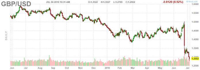 Британский фунт упал до минимума почти за 50 лет