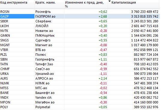 «Газпром» бросился в погоню за «Роснефтью»