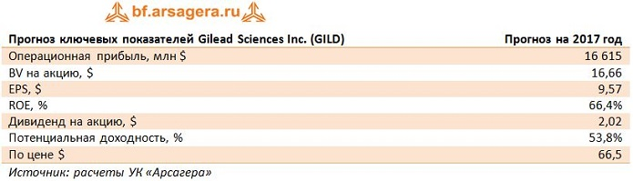 Gilead Sciences: потенциал вопреки