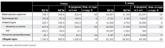 Инвесторы вновь интересуются «золотыми» ETF