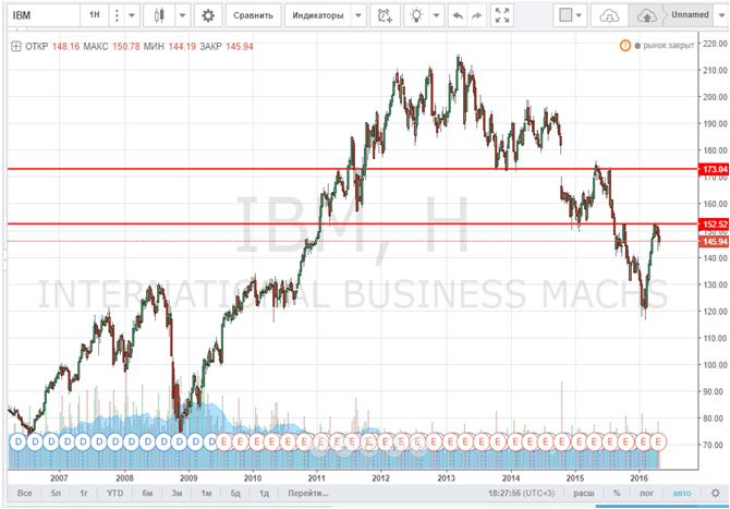 Стоит ли держать акции IBM