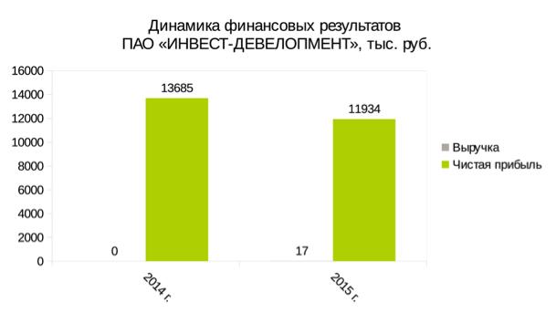 Русский неликвид: почему акции «Инвест-Девелопмент» такие дорогие