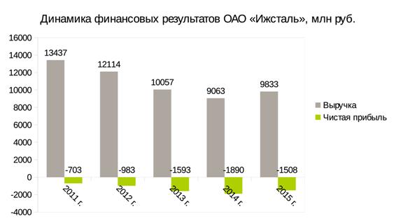 Русский неликвид: «Ижсталь» и кредитное проклятие