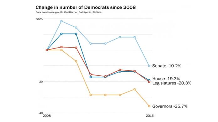 Изменение численности демократов