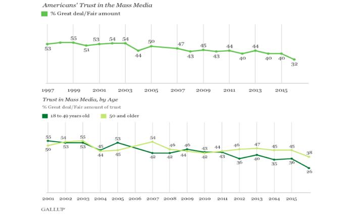 Доверие американцев к СМИ