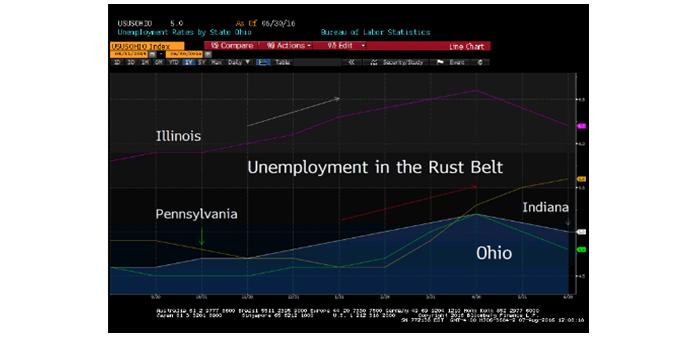 Рост безработицы в США