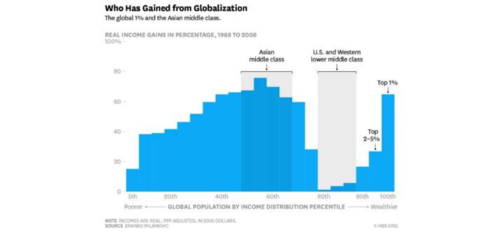 Влияние глобализации на промышленность США